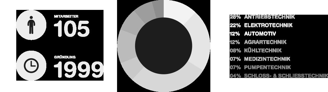 Esen GmbH - Firmendaten